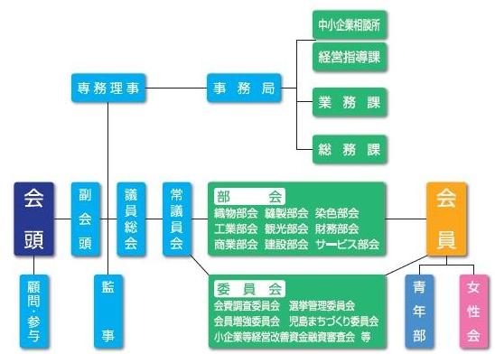 児島商工会議所機構図