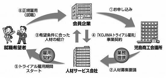 KOJIMAトライアル雇用の流れ